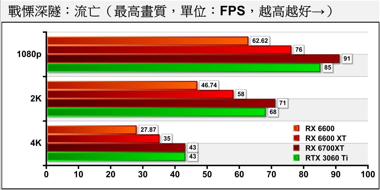 在《戰慄深隧:流亡》�,RX 6600同樣能夠滿足1080p解析度、最高畫質的效能需求。