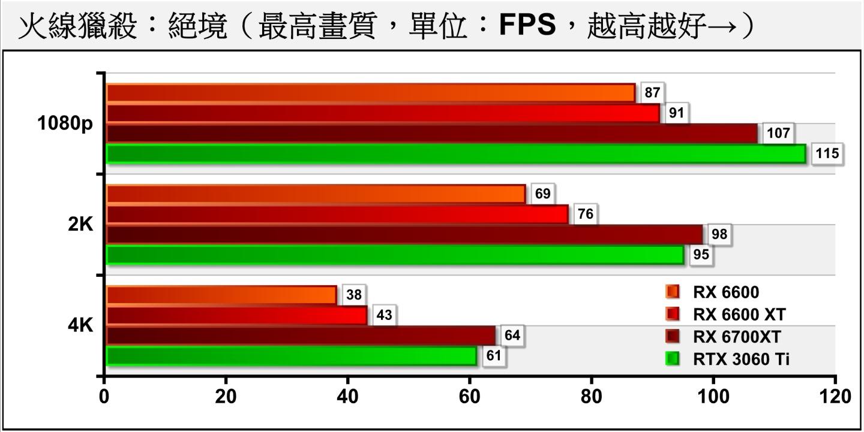 RX 6600的效能足以在2K解析度下流暢執行《火線獵殺:絕境》,而且還有15%的效能裕度。