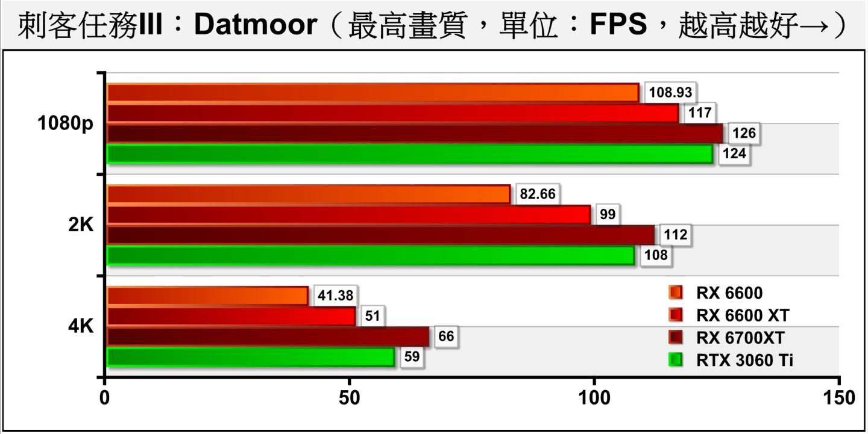 《刺客任務III》Dartmoor(達特穆爾)測試項目則包含許多槍枝射擊與爆炸效果,充滿物理與粒�模擬,對處理器與顯示卡的考驗更加嚴苛。RX 6600一樣滿足2 K解析度需求,4K解析度一樣達到40幀以上。