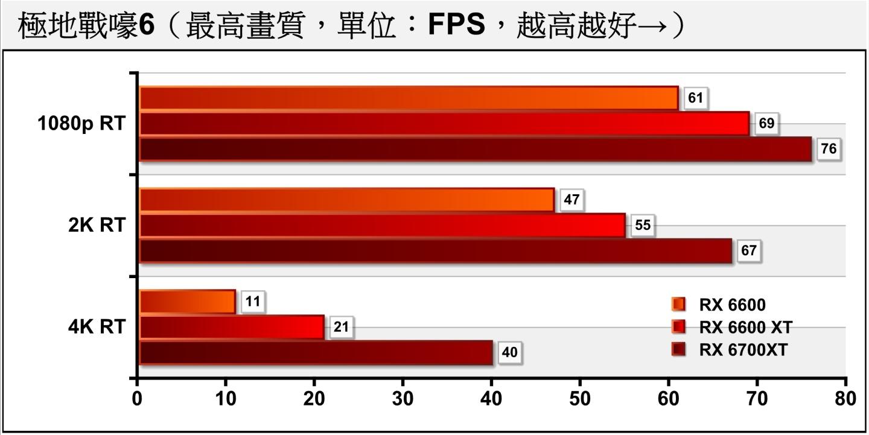 在開啟光線追蹤後,RX 6600恰好滿足1080p解析度效能需求,不負其產品定位。