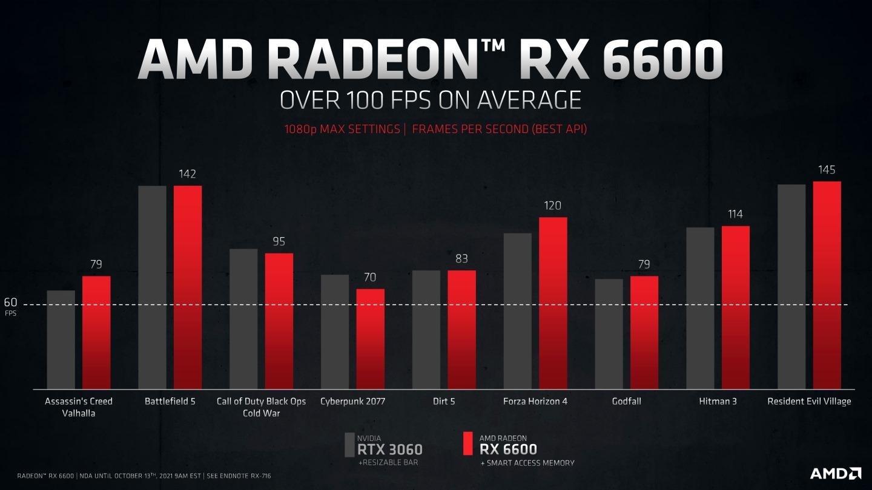 Radeon RX 6600的效能表現與GeForce RTX 3060接近。
