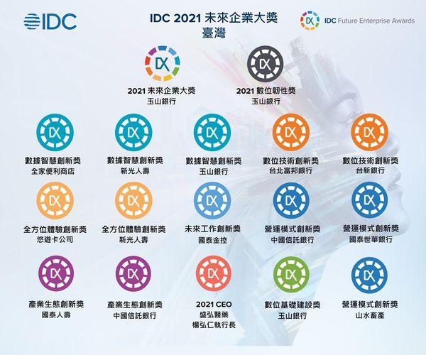 IDC公布2021未來企�大獎得獎者,數位優先將定義未來發展新方向